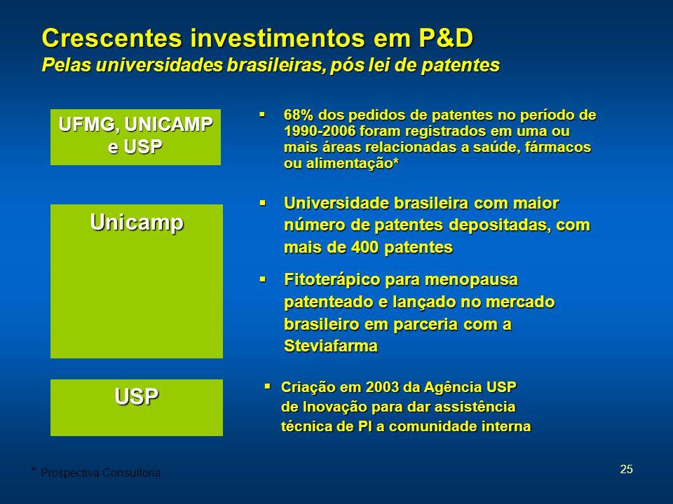 25 Crescentes investimentos em P&D Pelas universidades brasileiras, pós lei de patentes 68% dos pedidos de patentes no período de 1990-2006 foram regi