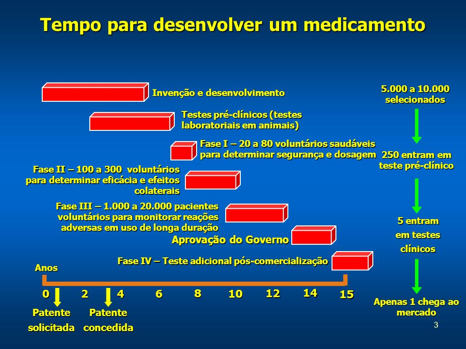 3 Tempo para desenvolver um medicamento 5.000 a 10.000 selecionados 250 entram em teste pré-clínico Apenas 1 chega ao mercado 0246 8 10 12 15 14 Anos