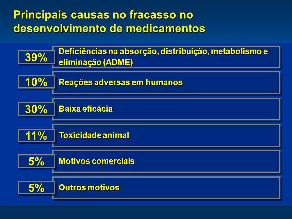 4 Principais causas no fracasso no desenvolvimento de medicamentos Outros motivos Motivos comerciais Toxicidade animal Baixa eficácia Reações adversas