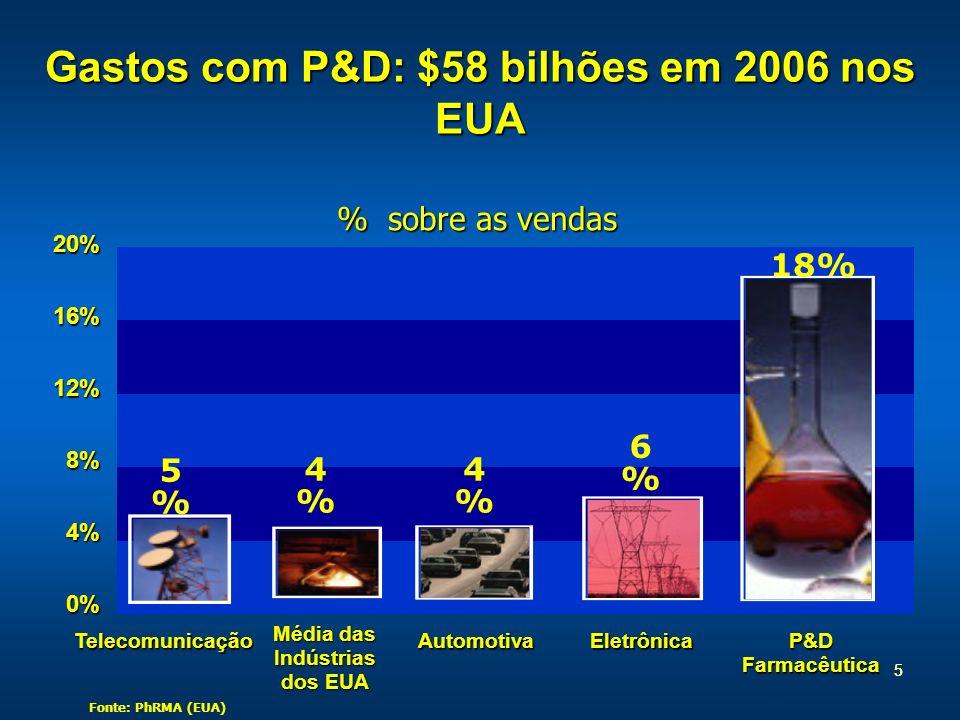 55 Gastos com P&D: $58 bilhões em 2006 nos EUA Telecomunicação Média das Indústrias dos EUA AutomotivaEletrônica P&D Farmacêutica 20%16%12%8%4%0% % so