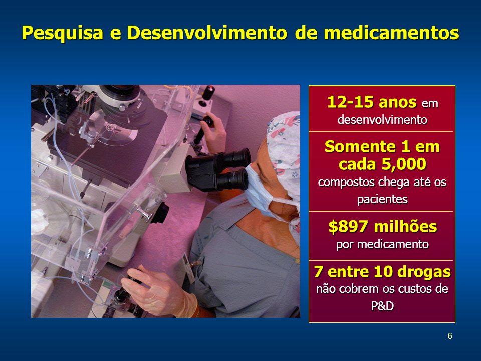 6 Pesquisa e Desenvolvimento de medicamentos 12-15 anos em desenvolvimento Somente 1 em cada 5,000 compostos chega at é os pacientes $897 milhões por