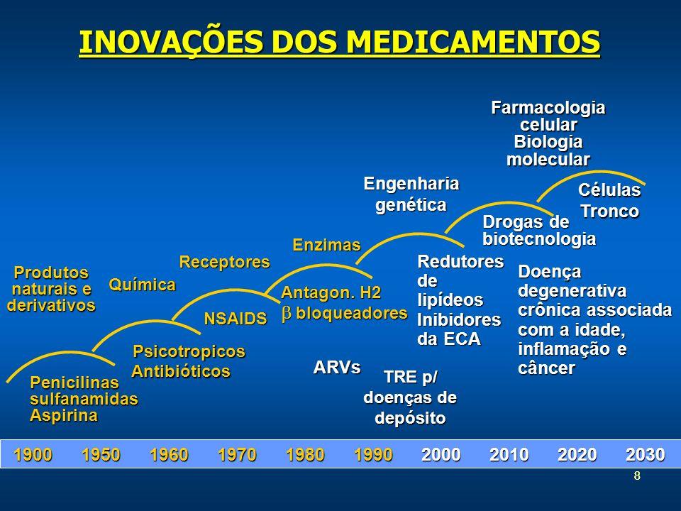 88 Produtos naturais e derivativos Antagon. H2 bloqueadores bloqueadores PenicilinassulfanamidasAspirina Receptores Química NSAIDS 1900195019601970198