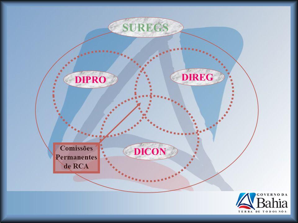 Comissões Permanentes de RCA SUREGS DIREG DIPRO DICON