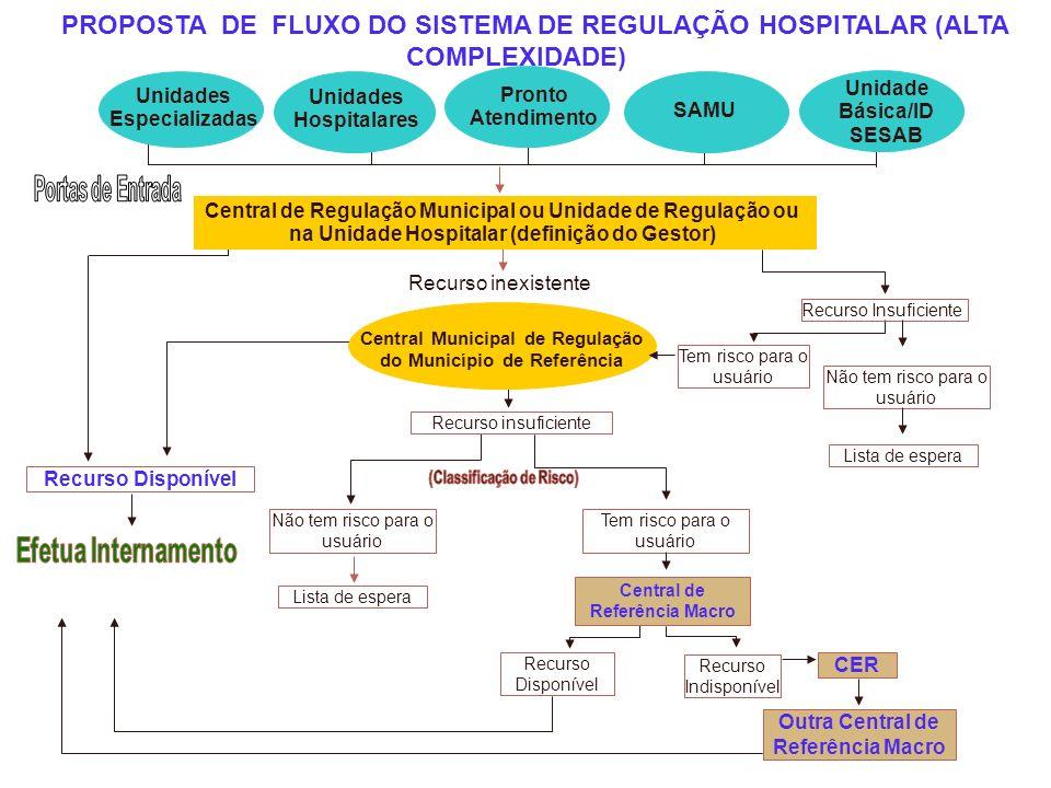 PROPOSTA DE FLUXO DO SISTEMA DE REGULAÇÃO HOSPITALAR (ALTA COMPLEXIDADE) Não tem risco para o usuário Lista de espera Tem risco para o usuário Central