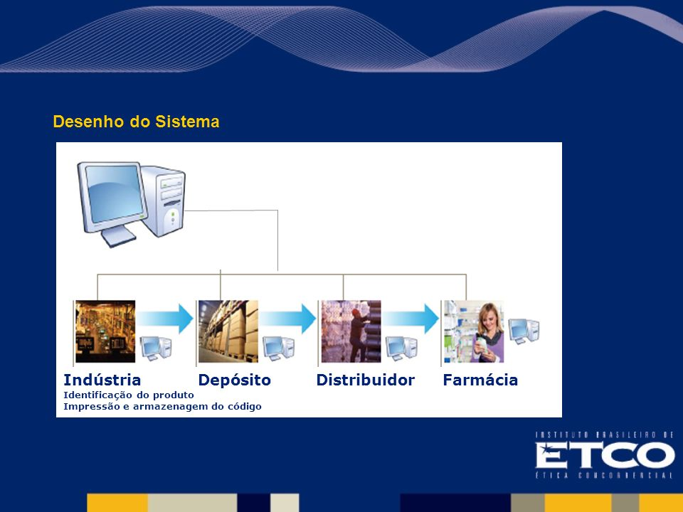Indústria Identificação do produto Impressão e armazenagem do código DepósitoDistribuidorFarmácia Desenho do Sistema