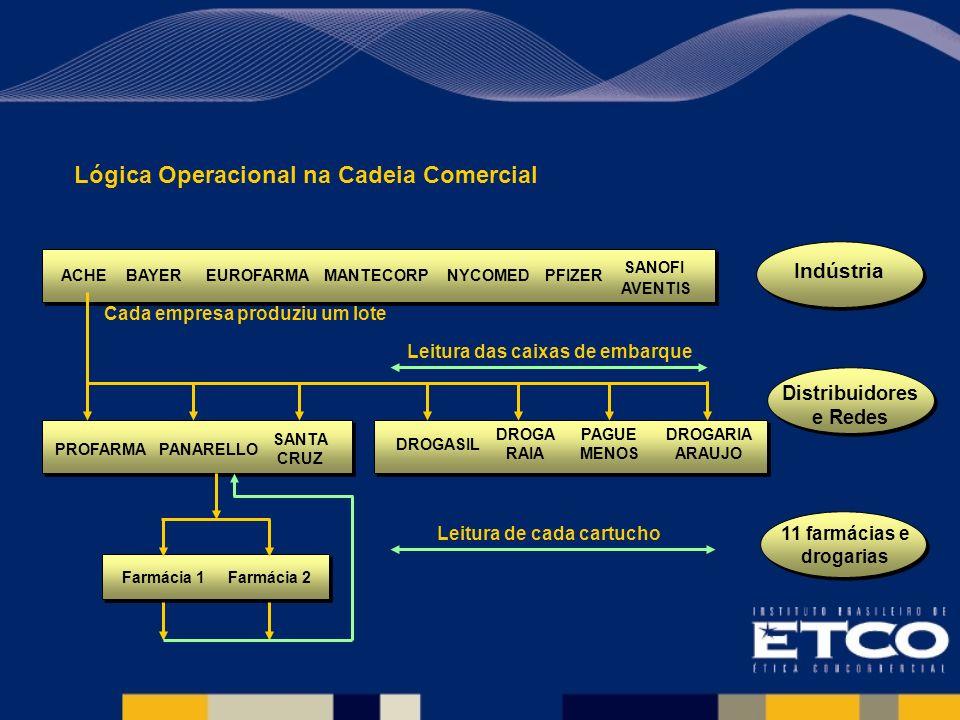 Lógica Operacional na Cadeia Comercial Cada empresa produziu um lote SANOFI AVENTIS PFIZERNYCOMEDMANTECORPEUROFARMABAYERACHE SANTA CRUZ PANARELLOPROFARMA DROGARIA ARAUJO PAGUE MENOS DROGA RAIA DROGASIL Leitura das caixas de embarque Farmácia 1Farmácia 2 Leitura de cada cartucho Distribuidores e Redes Indústria 11 farmácias e drogarias