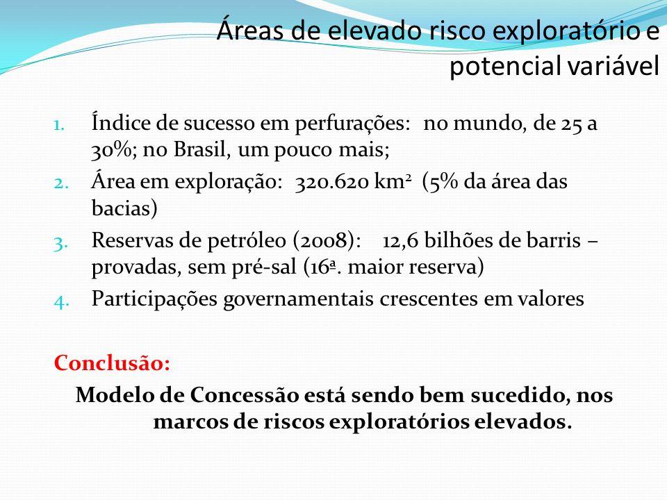 Empresas que possuem áreas sob concessão de blocos exploratórios Quantidade de Blocos Exploratórios (%) Petrobras49,3% Oil & MS (Argentina)10,0% Outras Estrangeiras21,1% Outras Nacionais19,7% Total428 Observação: A empresa Oil & MS não produziu em 2008 Volume produzido (%) Petrobras97,9% Outras Nacionais (13)0,04% Estrangeiras (7)2,05% Total (milhões barris/dia)1,90 Exportação Petrobras93,5% Shell4,8% Outras1,7% Total (mil barris/dia)469,3 Empresas produtoras em 2008 Exportações de petróleo em 2008 SOBRE O MODELO ATUAL