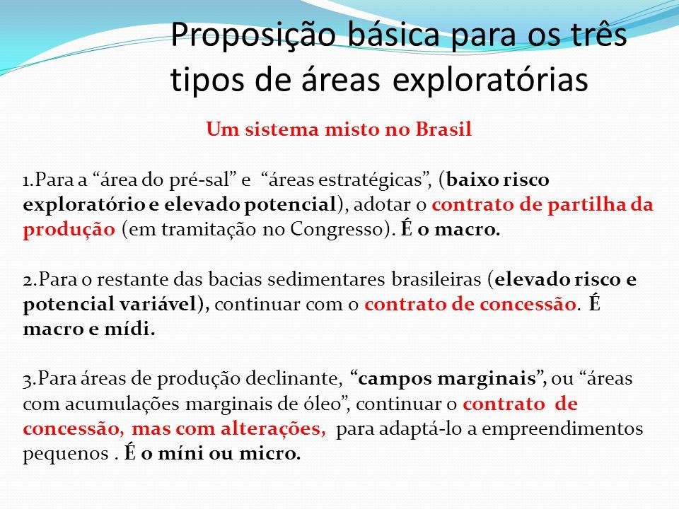 diferença básica propriedade do óleo extraído; concessão concessionário é o proprietário, pagando taxas e impostos; partilha União é a proprietária e paga ao contratado sua parte (partilha) variável importante relação entre parcela do Estado e parcela da concessionária ou contratada Qual o contrato melhor no Pré-sal para o Brasil.