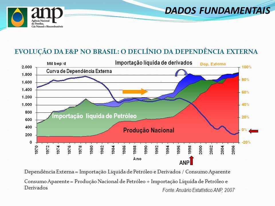 Produção Nacional Importação líquida de Petróleo Importação líquida de derivados Fonte: Anuário Estatístico ANP, 2007 Curva de Dependência Externa Dependência Externa = Importação Líquida de Petróleo e Derivados / Consumo Aparente Consumo Aparente = Produção Nacional de Petróleo + Importação Líquida de Petróleo e Derivados ANP EVOLUÇÃO DA E&P NO BRASIL: O DECLÍNIO DA DEPENDÊNCIA EXTERNA DADOS FUNDAMENTAIS
