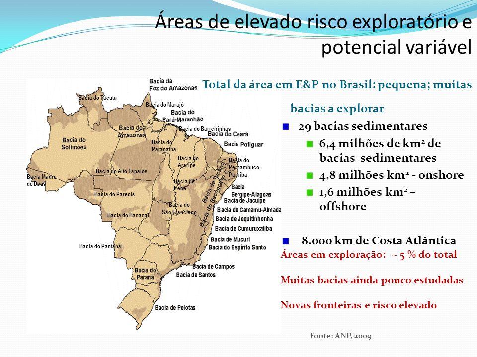 Bacia Madre de Deus Bacia do Tacutu Bacia do Alto Tapajós Bacia do Parecis Bacia do Pantanal Bacia do Bananal Bacia do São Francisco Bacia do Marajó Bacia do Barreirinhas Bacia do Paranaíba Bacia do Araripe Bacia do Pernambuco- Paraíba Bacia de Irecê 29 bacias sedimentares 6,4 milhões de km 2 de bacias sedimentares 4,8 milhões km 2 - onshore 1,6 milhões km 2 – offshore 8.000 km de Costa Atlântica Fonte: ANP, 2009 Total da área em E&P no Brasil: pequena; muitas bacias a explorar Áreas em exploração: ~ 5 % do total Muitas bacias ainda pouco estudadas Novas fronteiras e risco elevado Áreas de elevado risco exploratório e potencial variável