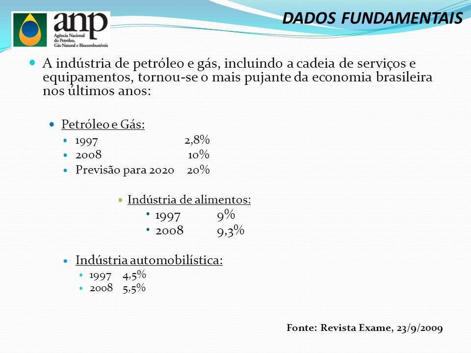 A indústria de petróleo e gás, incluindo a cadeia de serviços e equipamentos, tornou-se o mais pujante da economia brasileira nos últimos anos: Petróleo e Gás: 1997 2,8% 2008 10% Previsão para 2020 20% Indústria de alimentos: 19979% 20089,3% Indústria automobilística: 19974,5% 20085,5% Fonte: Revista Exame, 23/9/2009 DADOS FUNDAMENTAIS