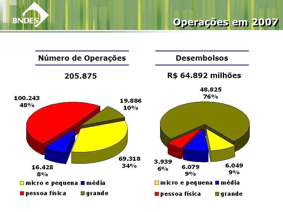 R$ 64.892 milhões Número de Operações 205.875 Operações em 2007 Desembolsos