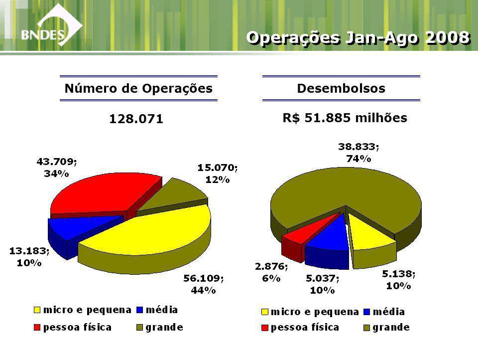 R$ 51.885 milhões Número de Operações 128.071 Operações Jan-Ago 2008 Desembolsos