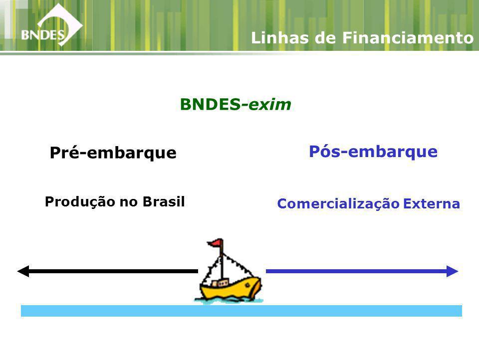 BNDES-exim Produção no Brasil Comercialização Externa Pós-embarque Pré-embarque Linhas de Financiamento
