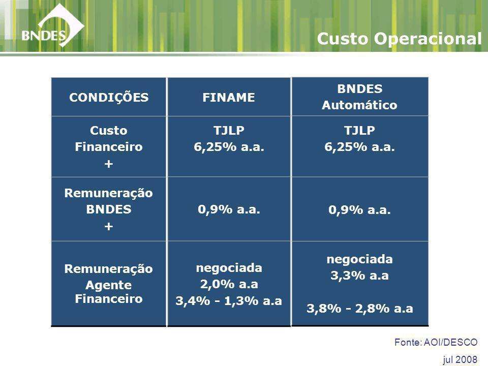 CONDIÇÕES Custo Financeiro + Remuneração BNDES + Remuneração Agente Financeiro Custo Operacional BNDES Automático TJLP 6,25% a.a.