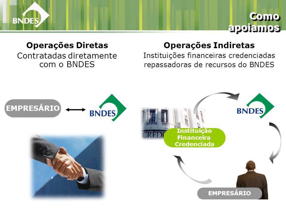 Operações Diretas Contratadas diretamente com o BNDES EMPRESÁRIO Como apoiamos Instituição Financeira Credenciada EMPRESÁRIO Operações Indiretas Instituições financeiras credenciadas repassadoras de recursos do BNDES