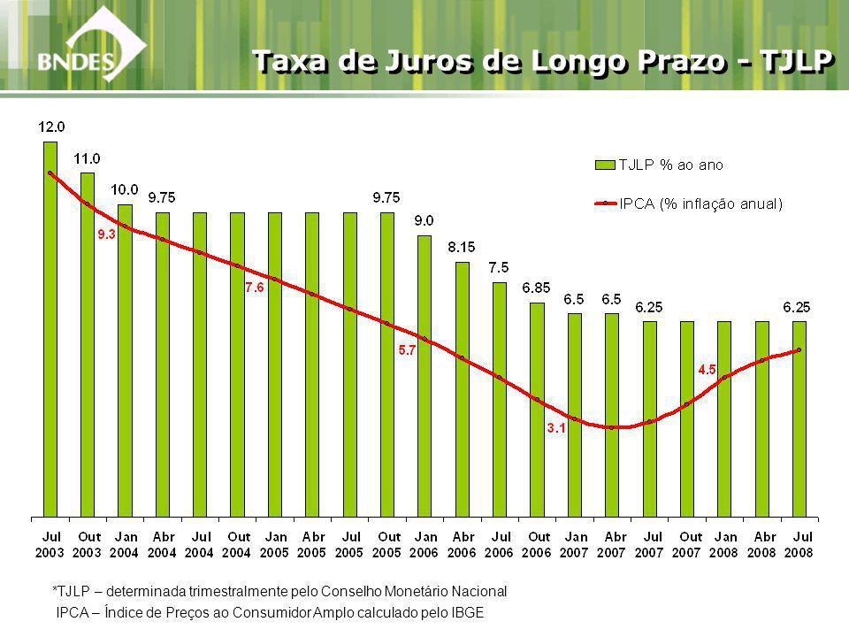 Taxa de Juros de Longo Prazo - TJLP *TJLP – determinada trimestralmente pelo Conselho Monetário Nacional IPCA – Índice de Preços ao Consumidor Amplo calculado pelo IBGE