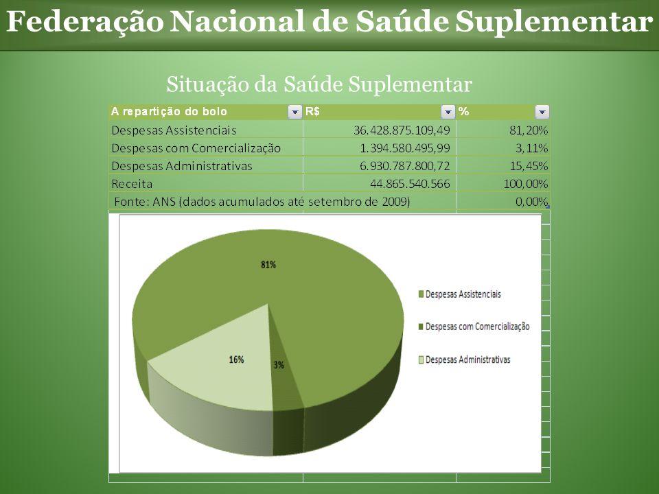Federação Nacional de Saúde Suplementar Situação da Saúde Suplementar
