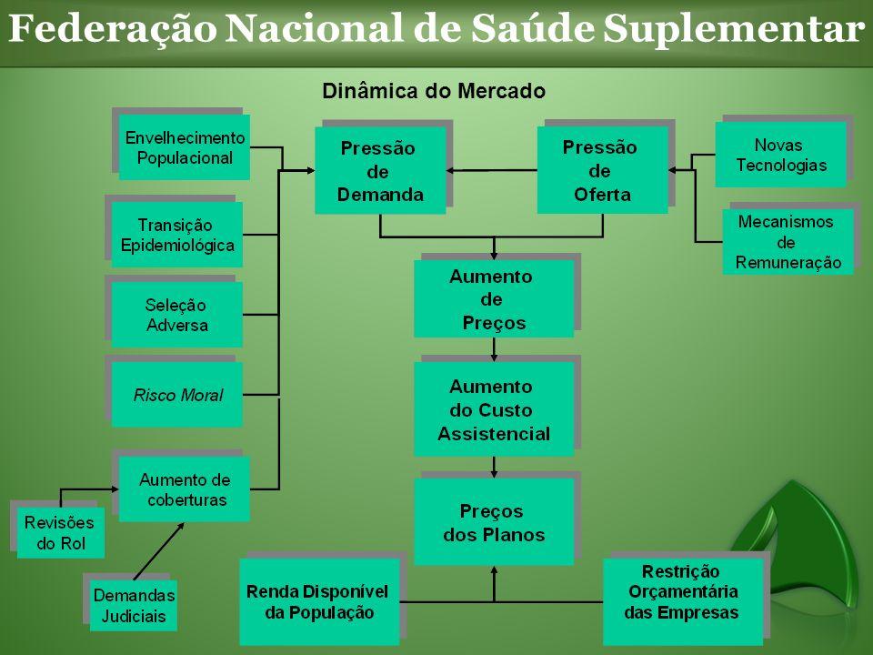 Federação Nacional de Saúde Suplementar Dinâmica do Mercado