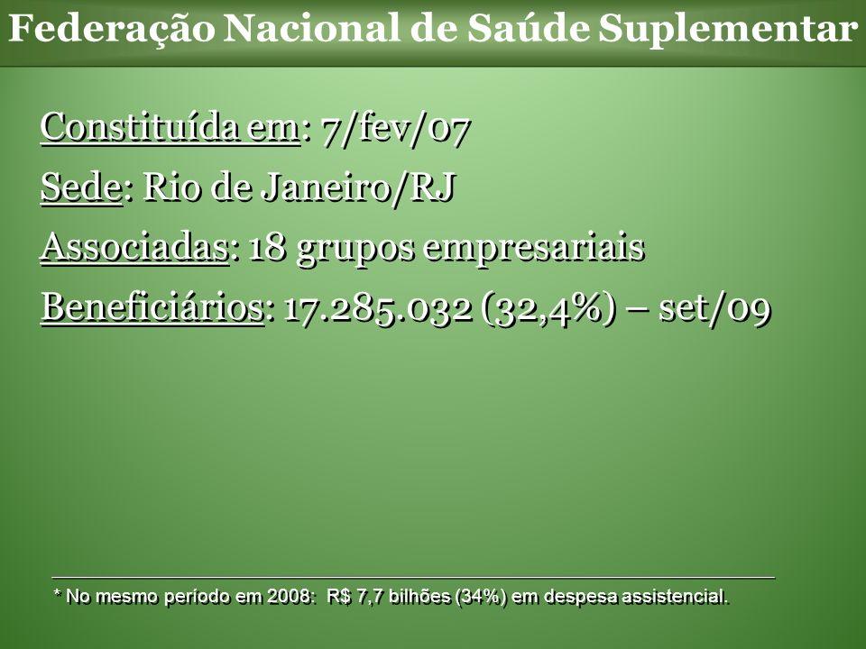 Federação Nacional de Saúde Suplementar Constituída em: 7/fev/07 Sede: Rio de Janeiro/RJ Associadas: 18 grupos empresariais Beneficiários: 17.285.032