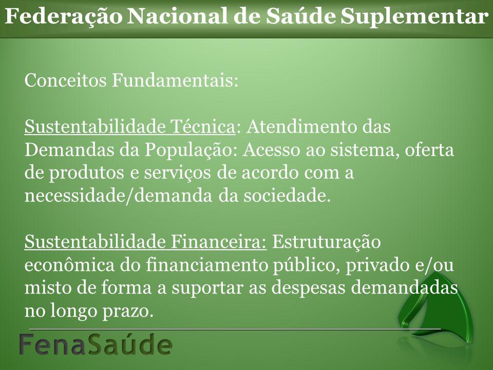 Federação Nacional de Saúde Suplementar Conceitos Fundamentais: Sustentabilidade Técnica: Atendimento das Demandas da População: Acesso ao sistema, oferta de produtos e serviços de acordo com a necessidade/demanda da sociedade.