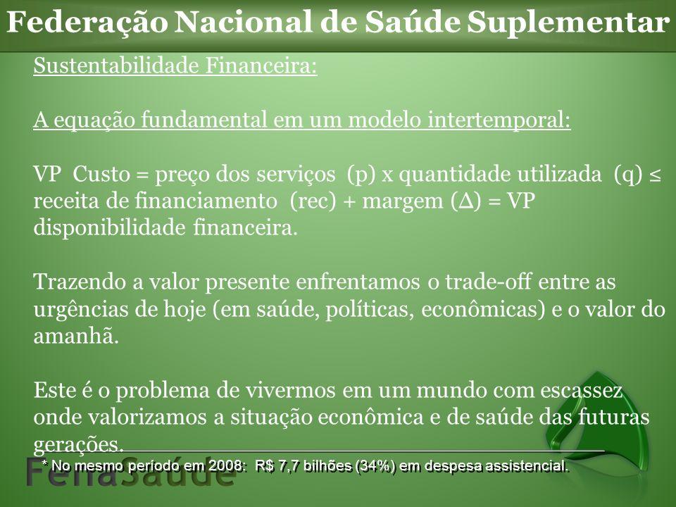Federação Nacional de Saúde Suplementar * No mesmo período em 2008: R$ 7,7 bilhões (34%) em despesa assistencial. Sustentabilidade Financeira: A equaç