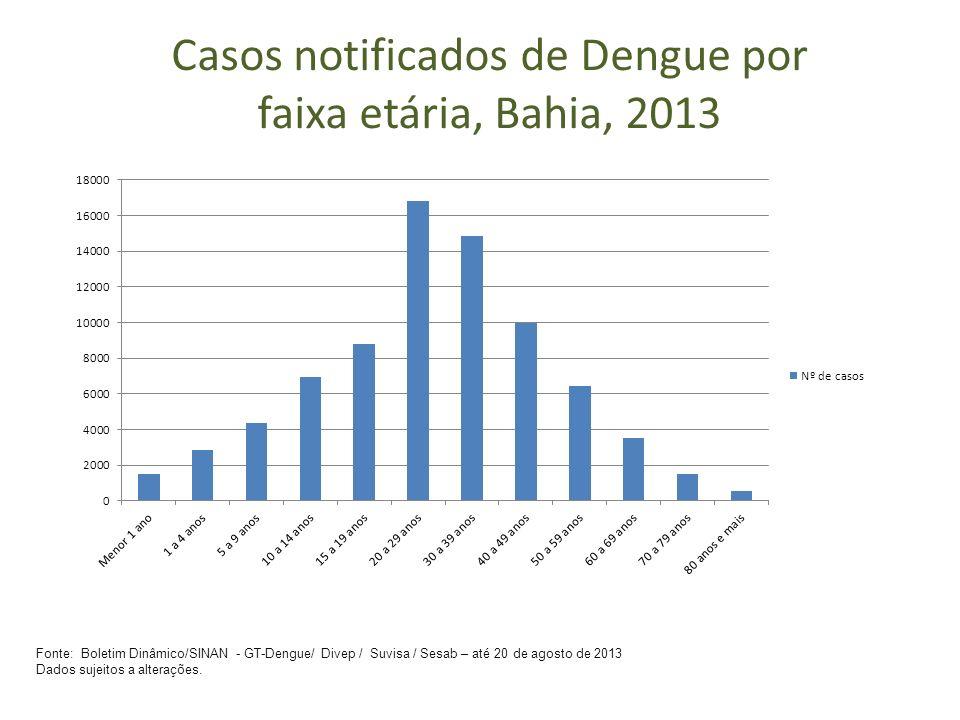 Casos notificados de Dengue por faixa etária, Bahia, 2013 Fonte: Boletim Dinâmico/SINAN - GT-Dengue/ Divep / Suvisa / Sesab – até 20 de agosto de 2013 Dados sujeitos a alterações.