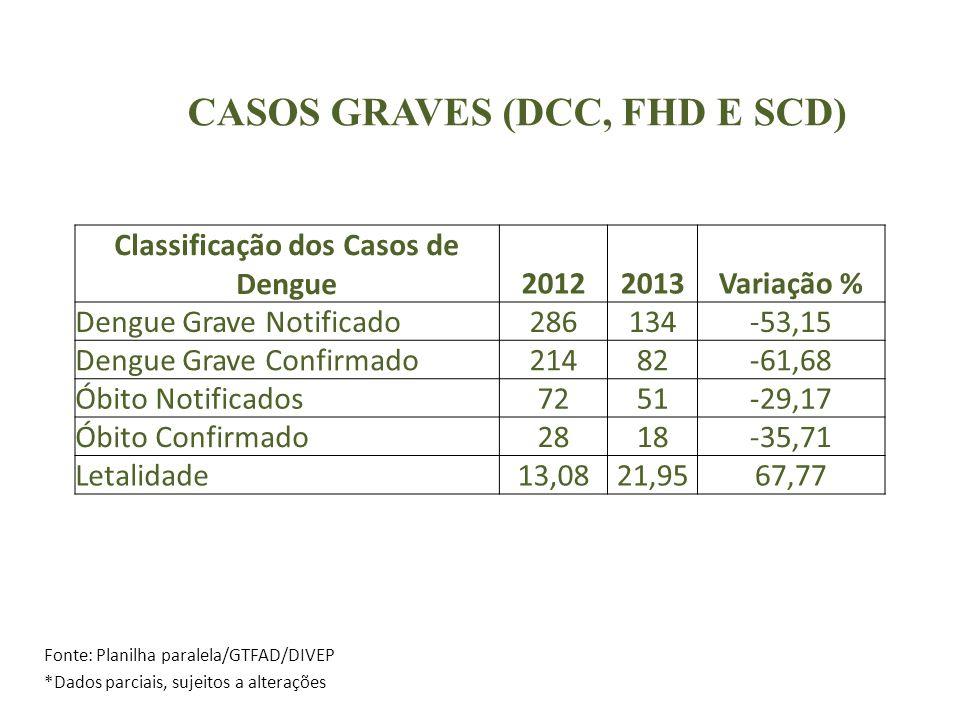 CASOS GRAVES (DCC, FHD E SCD) Fonte: Planilha paralela/GTFAD/DIVEP *Dados parciais, sujeitos a alterações Classificação dos Casos de Dengue20122013Variação % Dengue Grave Notificado286134-53,15 Dengue Grave Confirmado21482-61,68 Óbito Notificados7251-29,17 Óbito Confirmado2818-35,71 Letalidade13,0821,9567,77