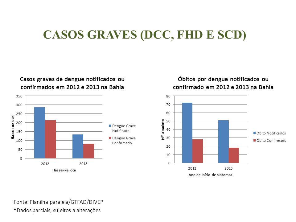 CASOS GRAVES (DCC, FHD E SCD) Fonte: Planilha paralela/GTFAD/DIVEP *Dados parciais, sujeitos a alterações