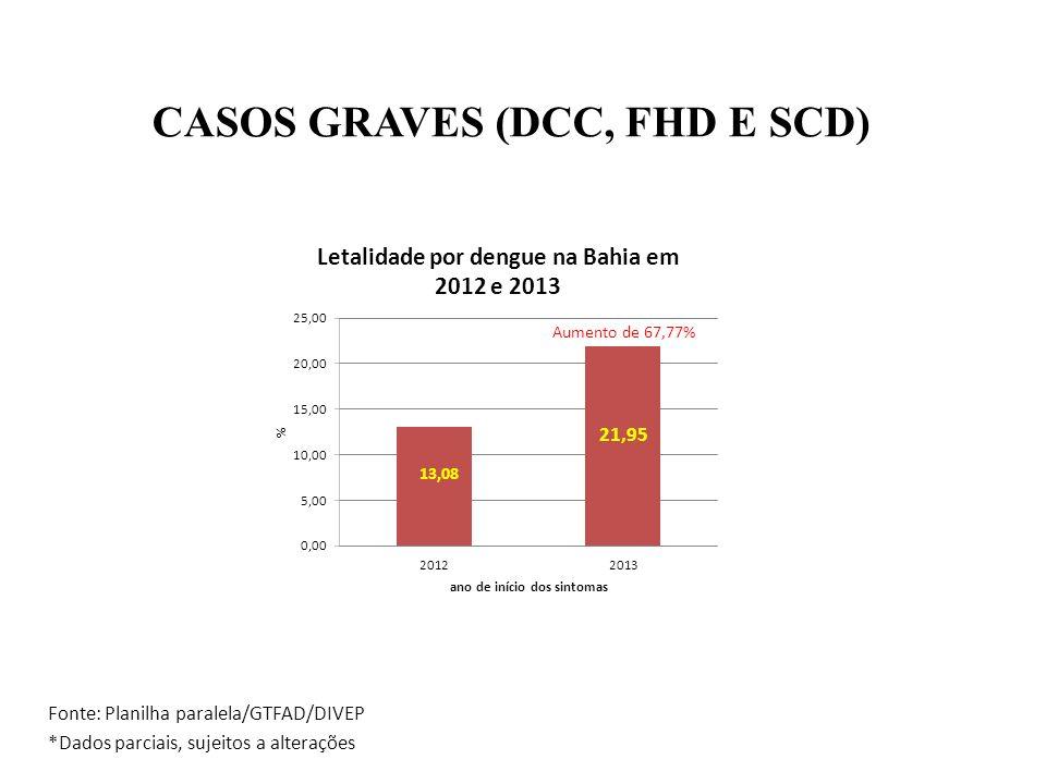 CASOS GRAVES (DCC, FHD E SCD) Fonte: Planilha paralela/GTFAD/DIVEP *Dados parciais, sujeitos a alterações Aumento de 67,77% 21,95 13,08
