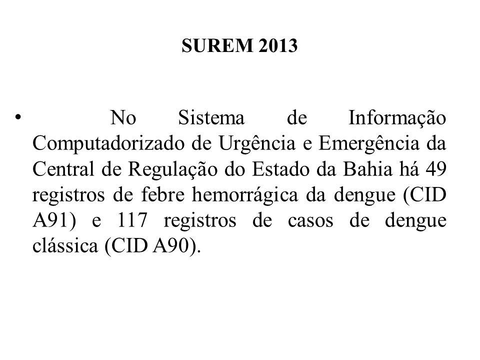 SUREM 2013 No Sistema de Informação Computadorizado de Urgência e Emergência da Central de Regulação do Estado da Bahia há 49 registros de febre hemorrágica da dengue (CID A91) e 117 registros de casos de dengue clássica (CID A90).