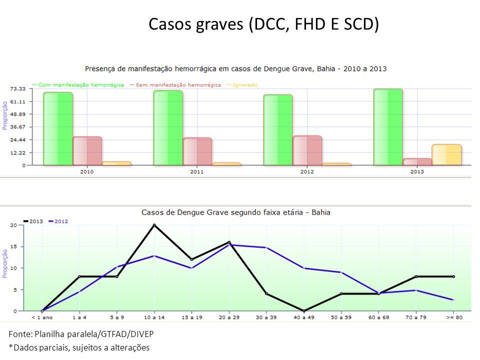 Fonte: Planilha paralela/GTFAD/DIVEP *Dados parciais, sujeitos a alterações Casos graves (DCC, FHD E SCD)