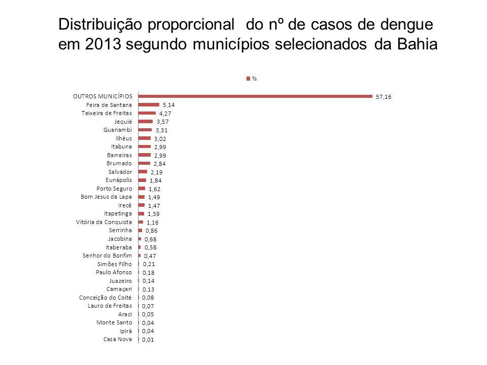 Distribuição espacial dos Coeficientes de Incidência e do nº de casos de dengue por Dires e municípios – Bahia 2013 Sem notificação: 14 Total de casos:78.368 Mediana: 46 Máximo: 4.009 Coeficientes de Incidência Nº de casos