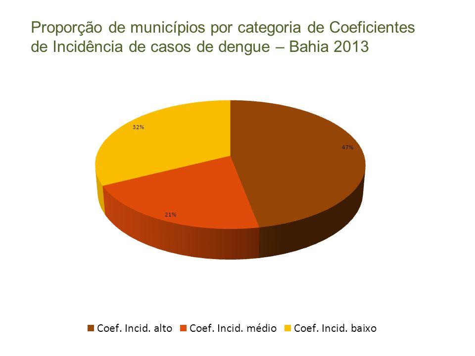 Proporção de municípios por categoria de Coeficientes de Incidência de casos de dengue – Bahia 2013