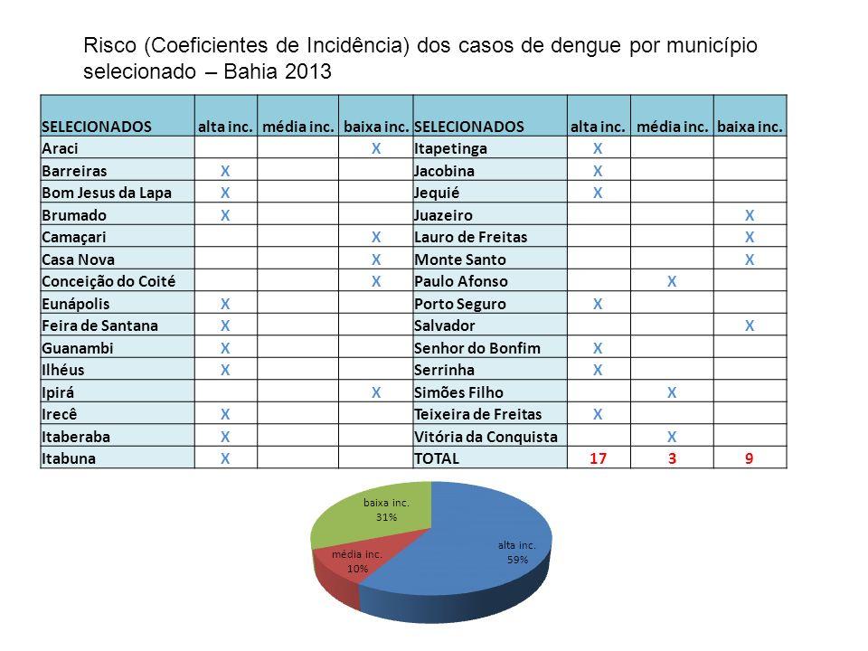 Risco (Coeficientes de Incidência) dos casos de dengue por município selecionado – Bahia 2013 SELECIONADOSalta inc.média inc.baixa inc.SELECIONADOSalta inc.média inc.baixa inc.