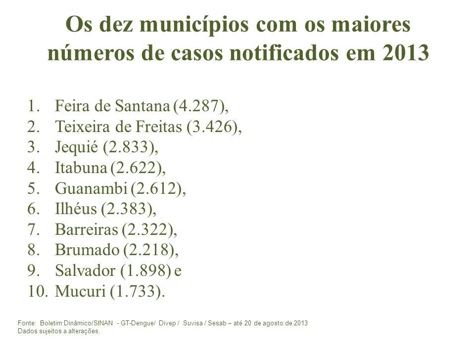 Os dez municípios com os maiores números de casos notificados em 2013 1.Feira de Santana (4.287), 2.Teixeira de Freitas (3.426), 3.Jequié (2.833), 4.Itabuna (2.622), 5.Guanambi (2.612), 6.Ilhéus (2.383), 7.Barreiras (2.322), 8.Brumado (2.218), 9.Salvador (1.898) e 10.Mucuri (1.733).