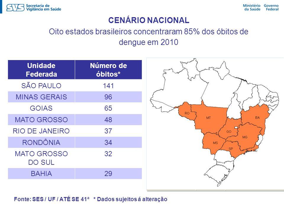 Unidade Federada Número de óbitos* SÃO PAULO141 MINAS GERAIS96 GOIAS65 MATO GROSSO48 RIO DE JANEIRO37 RONDÔNIA34 MATO GROSSO DO SUL 32 BAHIA29 Fonte: