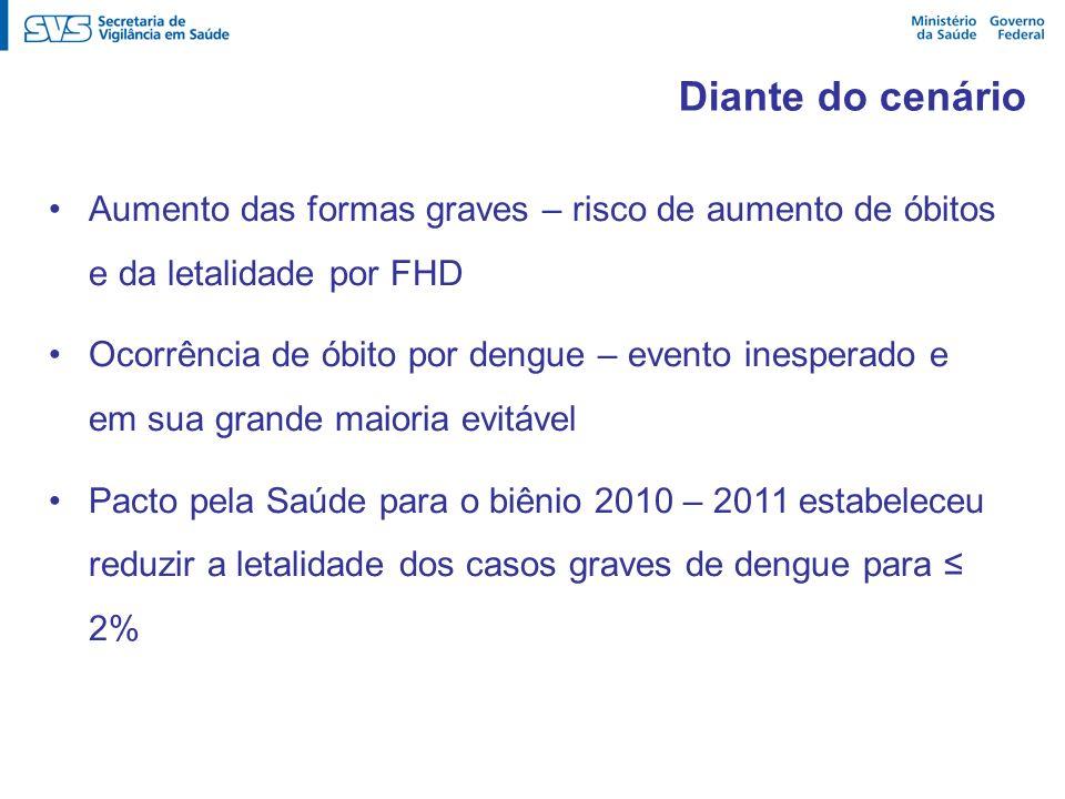 Aumento das formas graves – risco de aumento de óbitos e da letalidade por FHD Ocorrência de óbito por dengue – evento inesperado e em sua grande maio