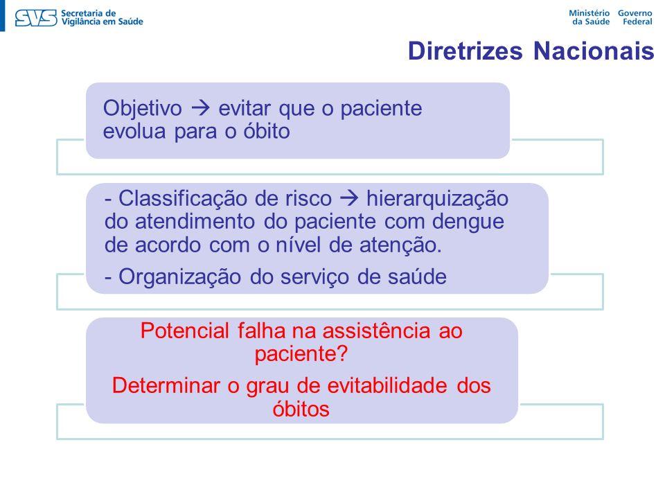Diretrizes Nacionais Objetivo evitar que o paciente evolua para o óbito - Classificação de risco hierarquização do atendimento do paciente com dengue