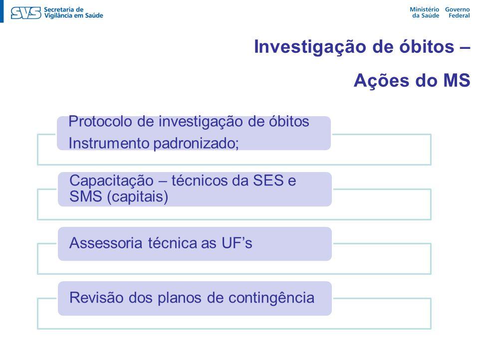 Investigação de óbitos – Ações do MS Protocolo de investigação de óbitos Instrumento padronizado; Capacitação – técnicos da SES e SMS (capitais) Asses