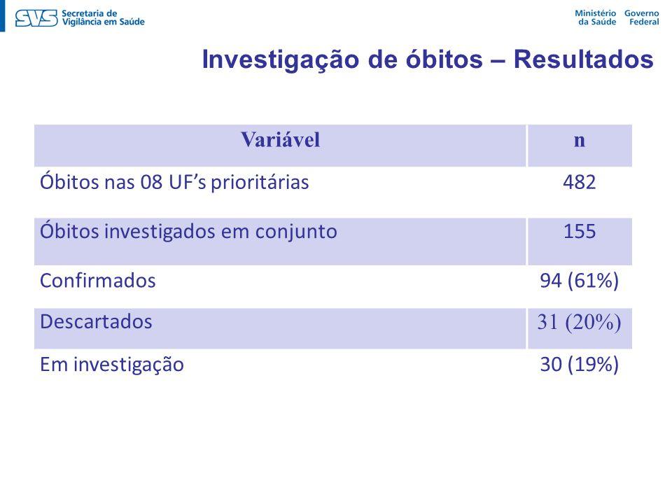Investigação de óbitos – Resultados Variáveln Óbitos nas 08 UFs prioritárias482 Óbitos investigados em conjunto155 Confirmados94 (61%) Descartados 31
