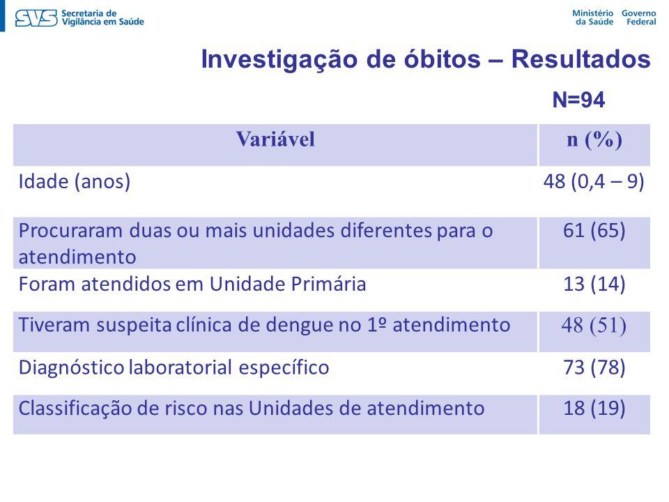 Investigação de óbitos – Resultados Variáveln (%) Idade (anos)48 (0,4 – 9) Procuraram duas ou mais unidades diferentes para o atendimento 61 (65) Fora