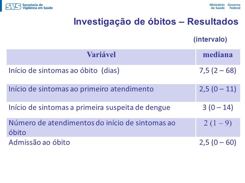 Investigação de óbitos – Resultados Variávelmediana Início de sintomas ao óbito (dias)7,5 (2 – 68) Início de sintomas ao primeiro atendimento2,5 (0 –