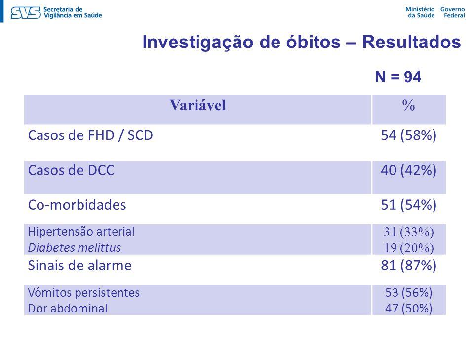 Investigação de óbitos – Resultados Variável% Casos de FHD / SCD54 (58%) Casos de DCC40 (42%) Co-morbidades51 (54%) Hipertensão arterial Diabetes meli