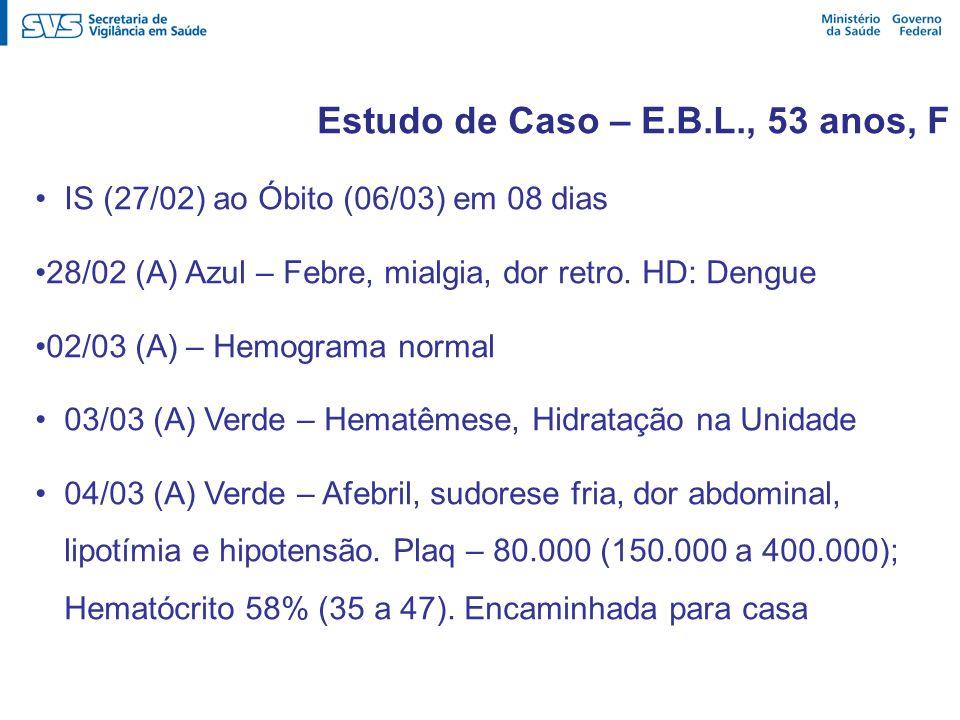 Estudo de Caso – E.B.L., 53 anos, F IS (27/02) ao Óbito (06/03) em 08 dias 28/02 (A) Azul – Febre, mialgia, dor retro. HD: Dengue 02/03 (A) – Hemogram