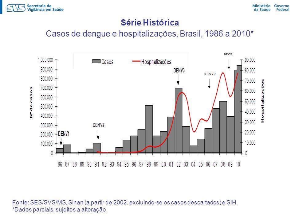 Série Histórica Casos de dengue e hospitalizações, Brasil, 1986 a 2010* Fonte: SES/SVS/MS, Sinan (a partir de 2002, excluindo-se os casos descartados)