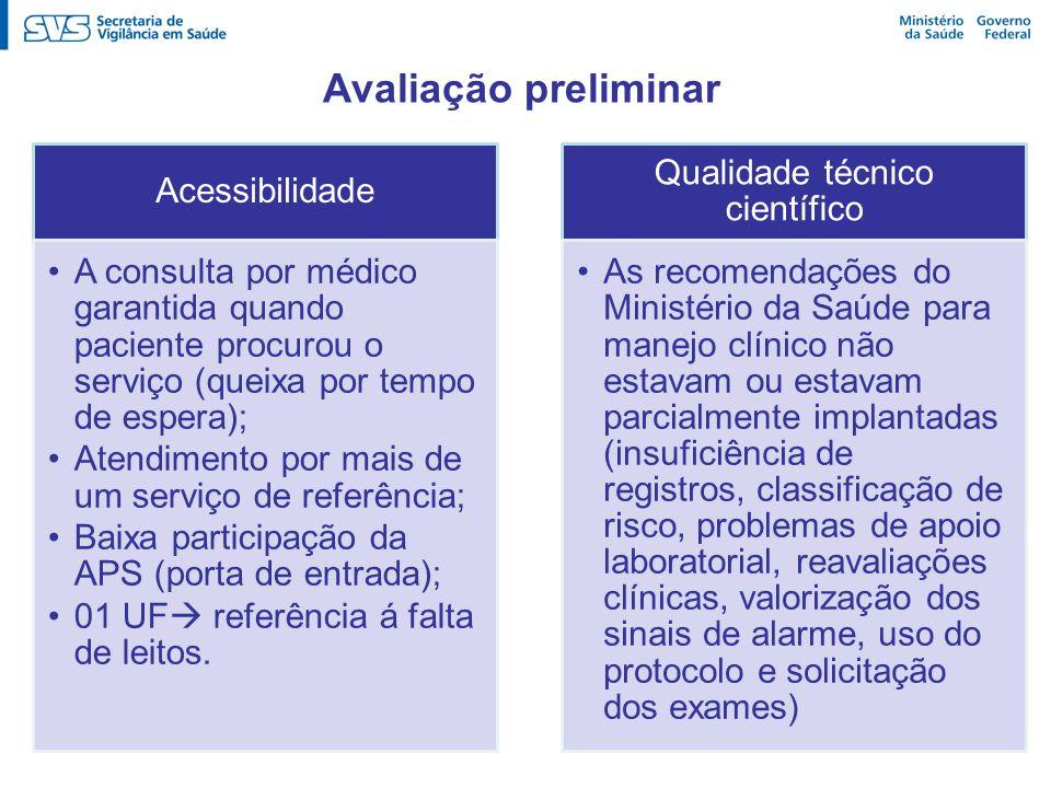 Avaliação preliminar Acessibilidade A consulta por médico garantida quando paciente procurou o serviço (queixa por tempo de espera); Atendimento por m