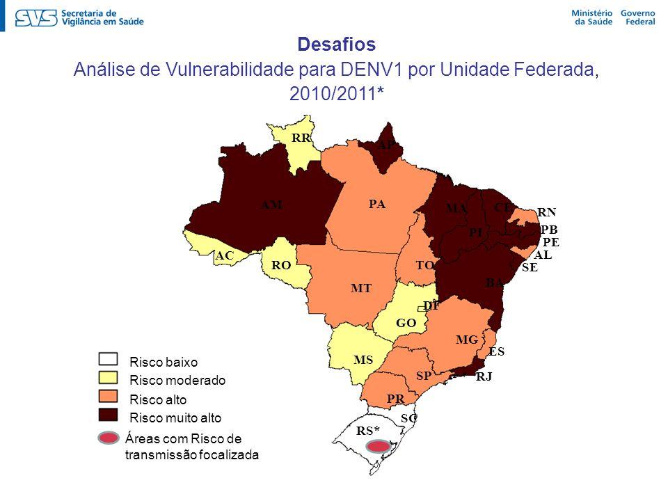 Desafios Análise de Vulnerabilidade para DENV1 por Unidade Federada, 2010/2011* AM MS GO SP PR TO PI AL PE CE SC MA MG ES RJ AP RR AC RN PB PA BA RO M