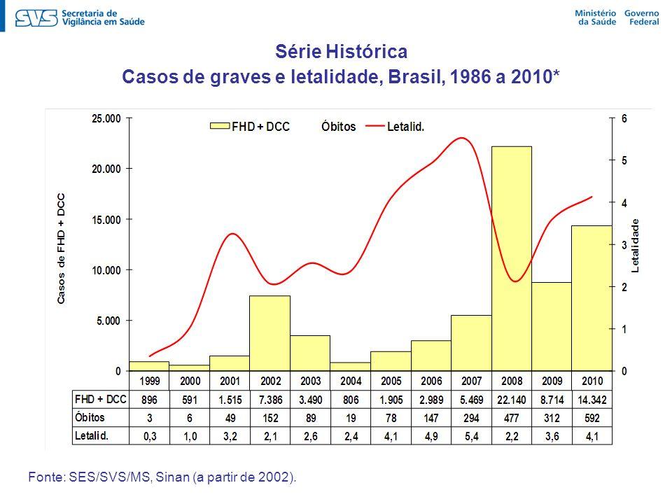 Série Histórica Casos de graves e letalidade, Brasil, 1986 a 2010* Fonte: SES/SVS/MS, Sinan (a partir de 2002).