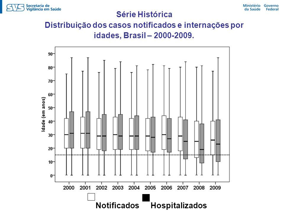 Série Histórica Distribuição dos casos notificados e internações por idades, Brasil – 2000-2009. Hospitalizados Notificados